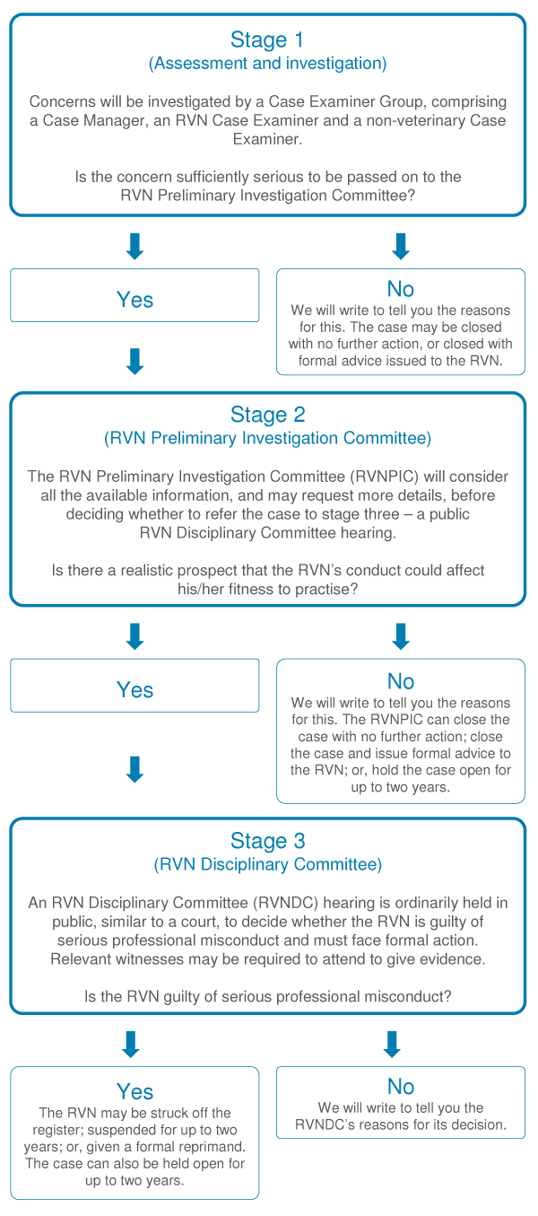 information for veterinary nurses rcvs flow chart showing our three stage rvn concerns investigation process