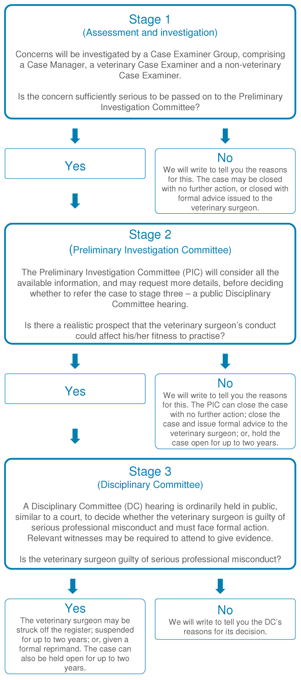 Concerns investigation flow chart - click to download PDF version