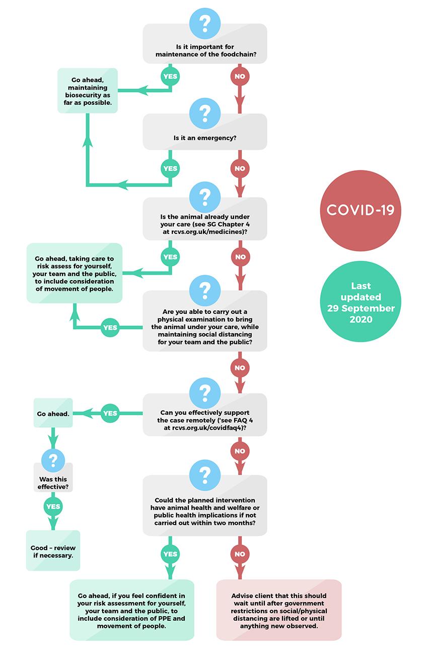 Coronavirus practice flow chart (30 September 2020)