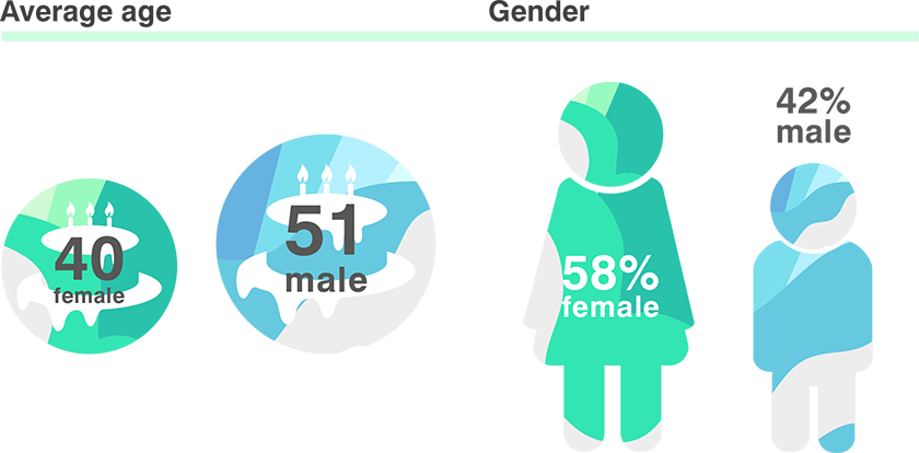 DIG info graphics - Vets average age and gender