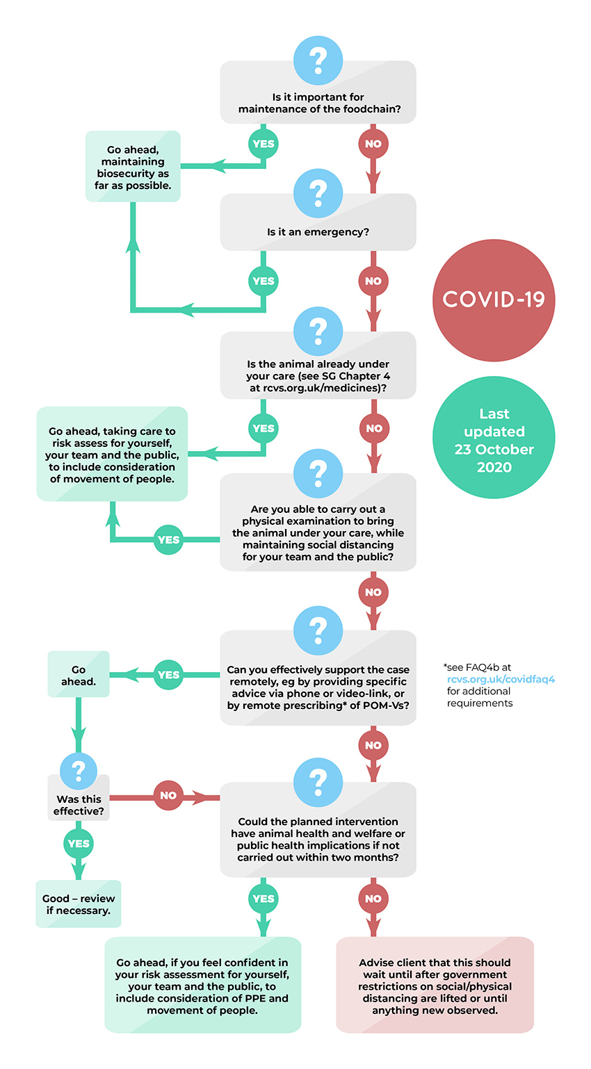 Coronavirus practice flowchart for practices in tiers 1 2 or 3