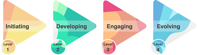 Flow diagram with text - Level 1 Initiating, level 2 Developing, level 3 Engaging, Level 4 Evolving